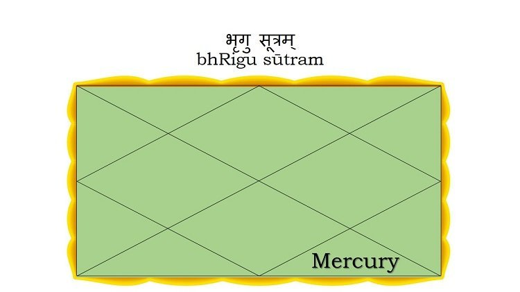 Mercury in the Eighth House