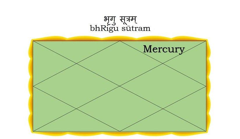 Mercury in the Twelfth house