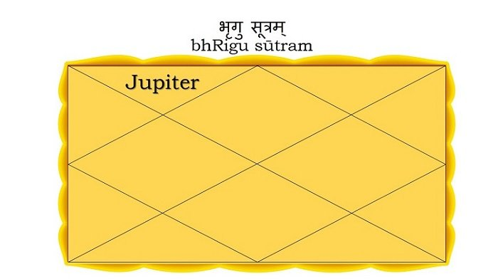 Jupiter in the Second house
