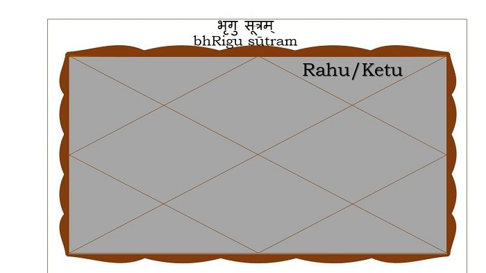 Rahu or Ketu in the Twelfth house