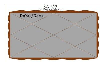 Rahu or Ketu in the Second house