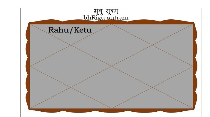 Rahu or Ketu in the Second house