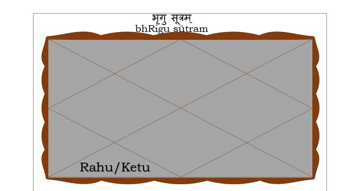 Rahu or Ketu in the Sixth house