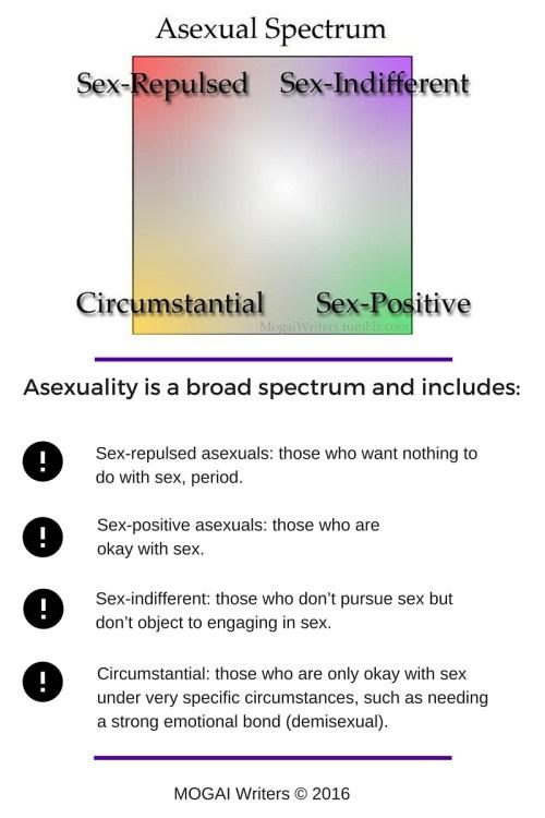Asexual Spectrum