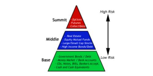 Investment Risk _2