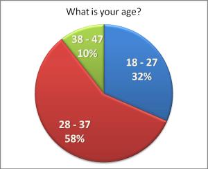 unread_age