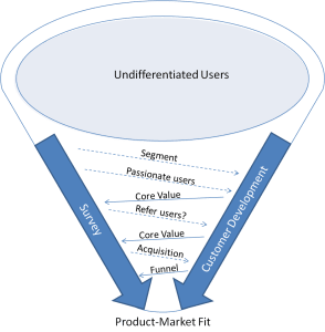 Product-Market Funnel