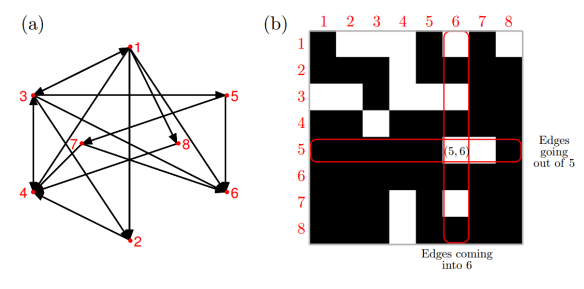 Figure 1: (a) A binary graph and (b) the corresponding connectivity matrix.