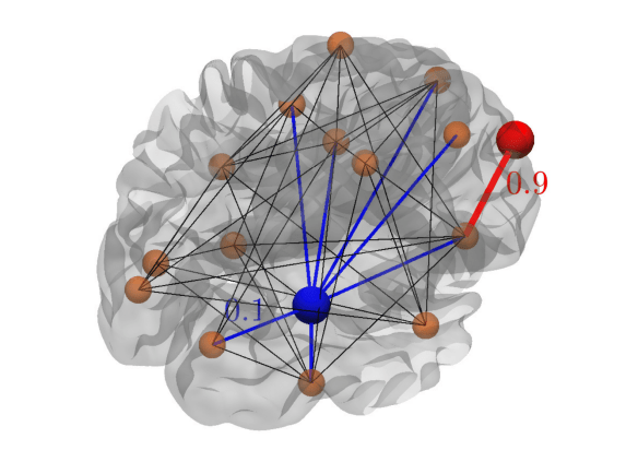 Figure 2: Strength of a node. Despite having less connections, the red node has a higher strength (only one connection with a high strength of 0.9), while the blue node has a lower strength (it has 7 connections, each with strength of only 0.1).