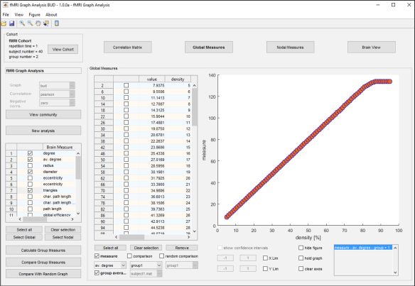 Figure 5: Global measures tab. Here the average degree is shown as a function of the density.