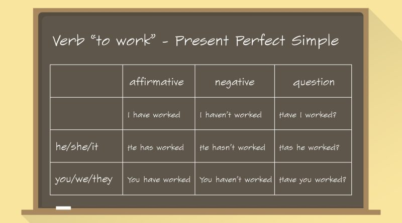 quadro com present perfect