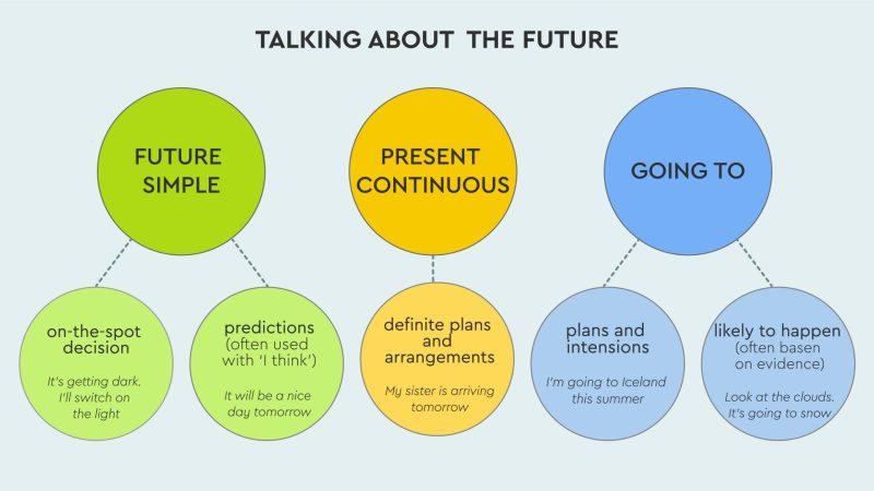 quadro com dicas do tempo futuro em ingles
