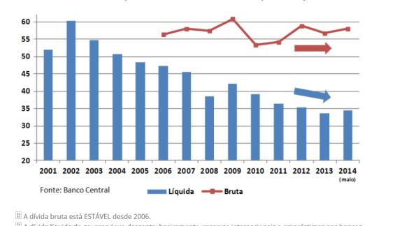 Dívida Líquida e Bruta do setor Público