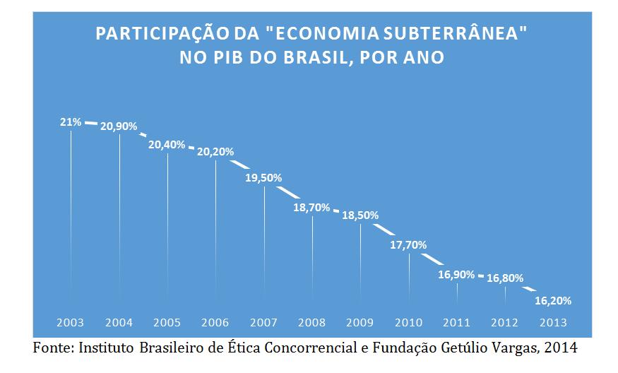 Participação da Economia Subterrânea