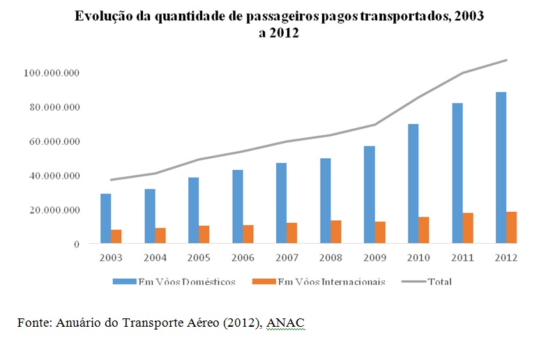 grafico passageiros de voos