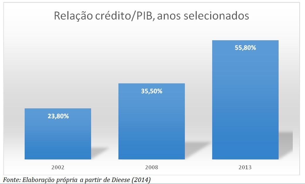 grafico relacao credito pib