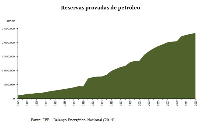 grafico reservas de petroleo