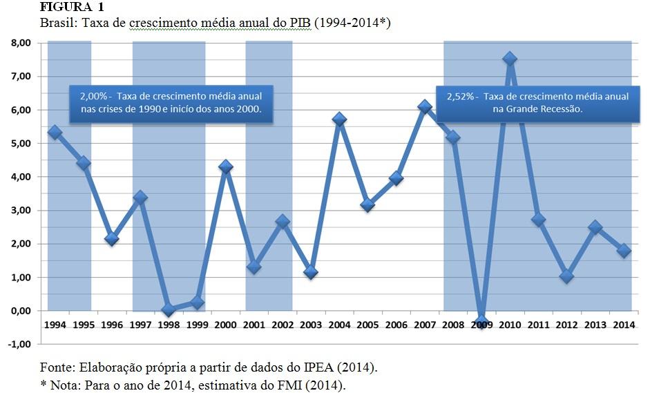 grafico taxa de crescimento pib