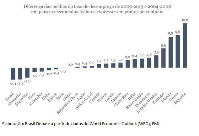 grafico taxas de desemprego1