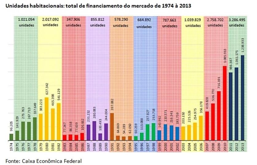 grafico unidades habitacionais financ 74 a 2013
