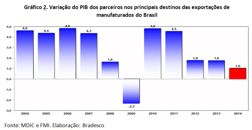 grafico variacao pib parceiros comerciais