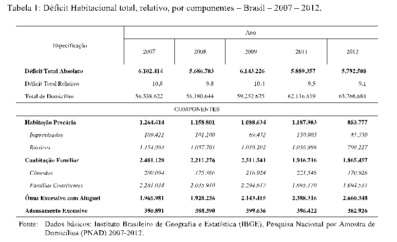 tabela deficit habitacional