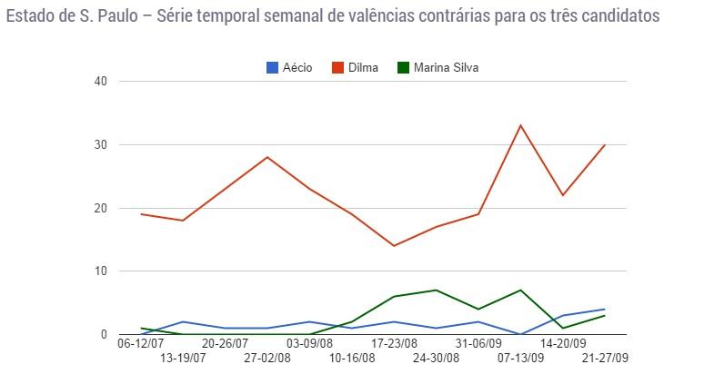 Grafico manche3