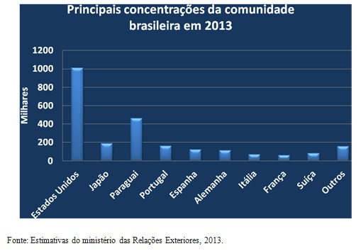 grafico brasileiros no exterior2