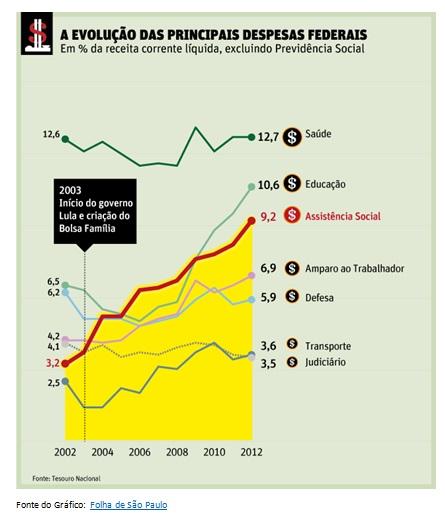 grafico evolução das despesas federais