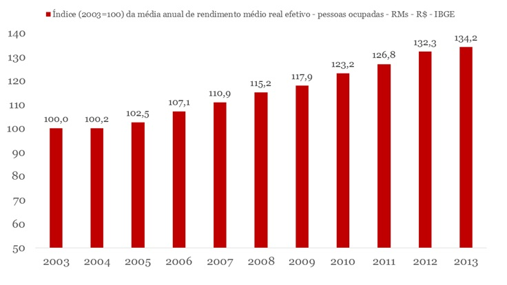 grafico índice de rendimento médio real de pessoas ocupadas 20013-2013