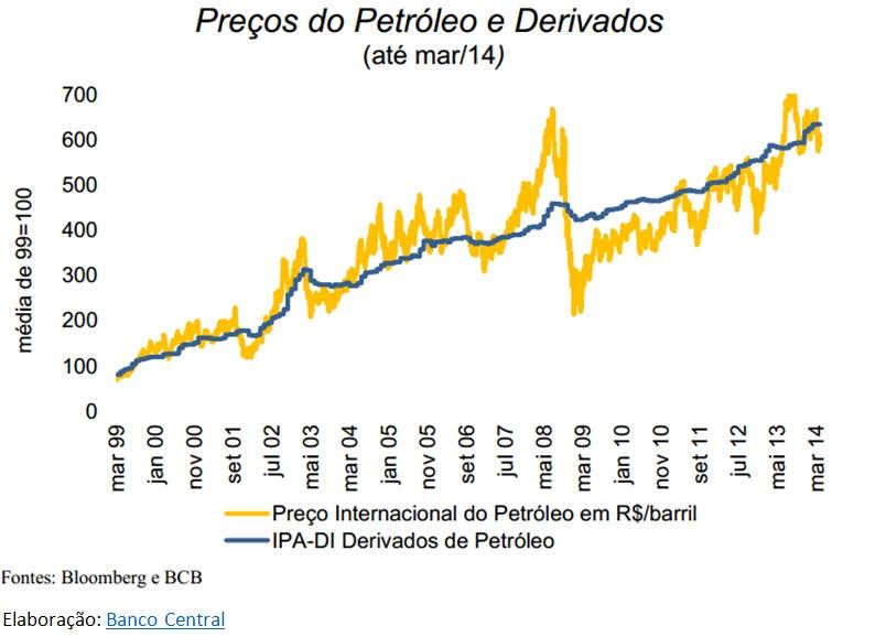 grafico petroleo e derivados