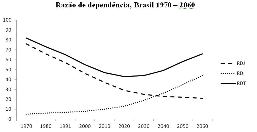 grafico razao de dependencia