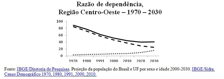 grafico razao de dependencia2