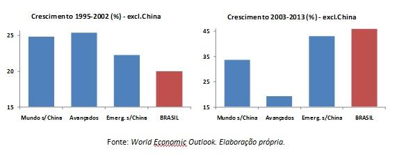graficos mais crescimento PIB