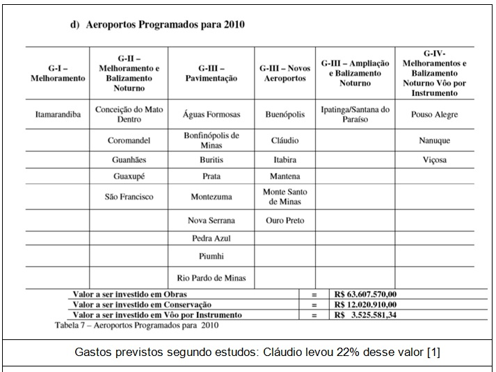 tabela aeroportos programados
