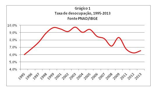 tabela taxa ocupação Fagnani