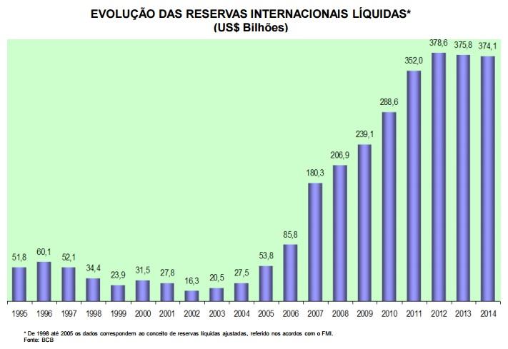 Vinte anos - reservas internacionais liquidas