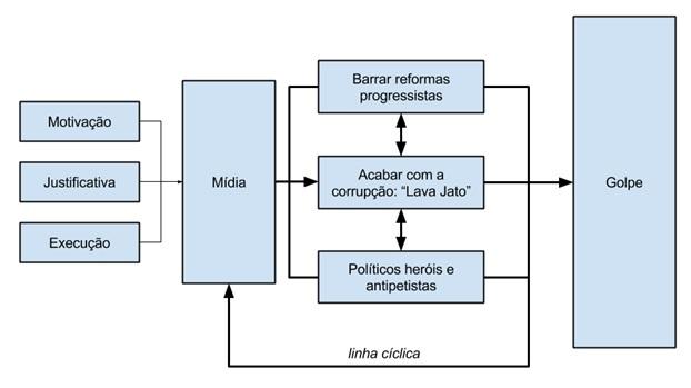 diagrama midia2