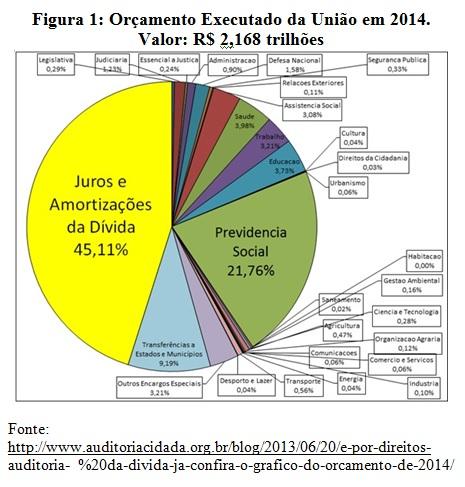 figura orçamento da união