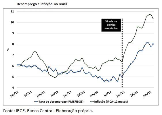 grafico austeridade