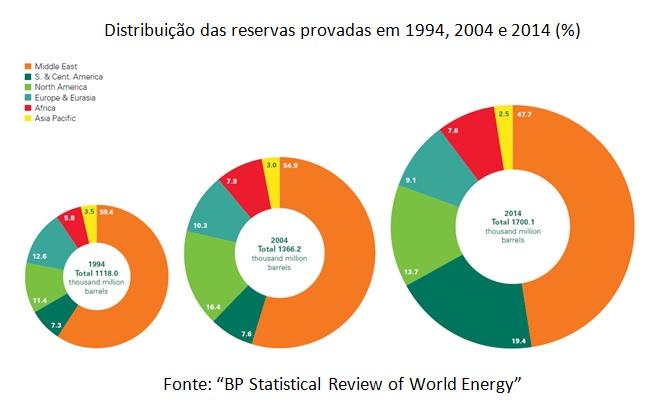 grafico distribuicao reservas