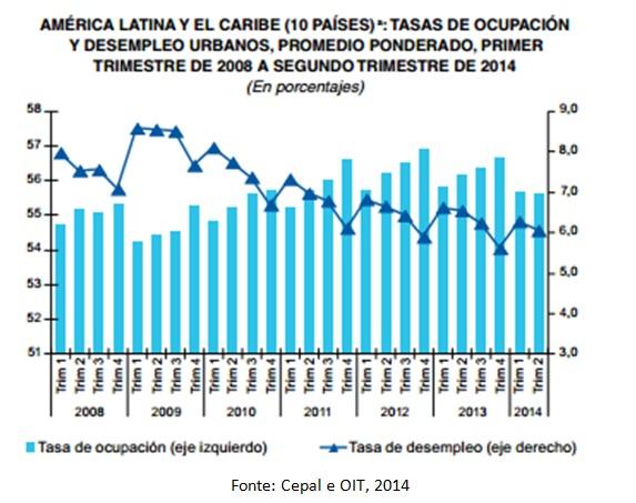 grafico empregos al e caribe