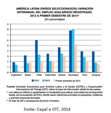 grafico empregos al e caribe1