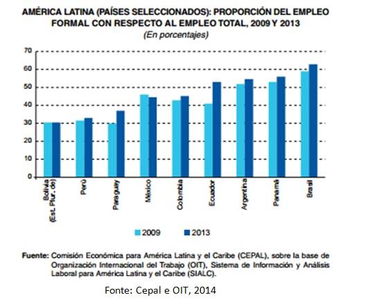 grafico empregos al e caribe3