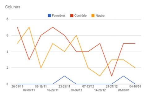 grafico manche5