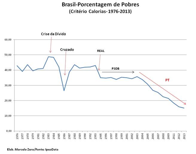 grafico porcentagem de pobres