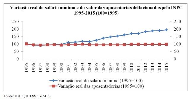 grafico variacao minimo