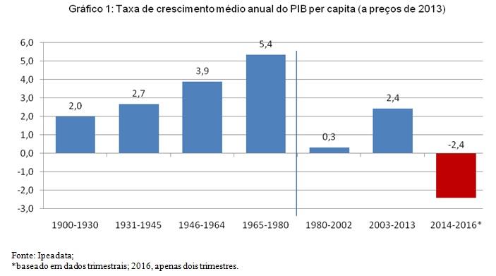 grafico1 crescimento pib