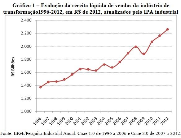 grafico1_industria