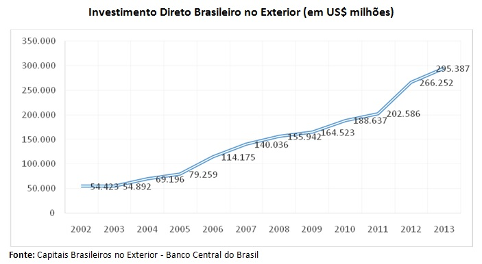 grafico1_invest direto